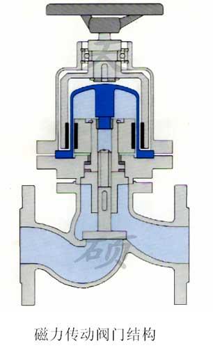 磁力传动阀门,磁性联轴器